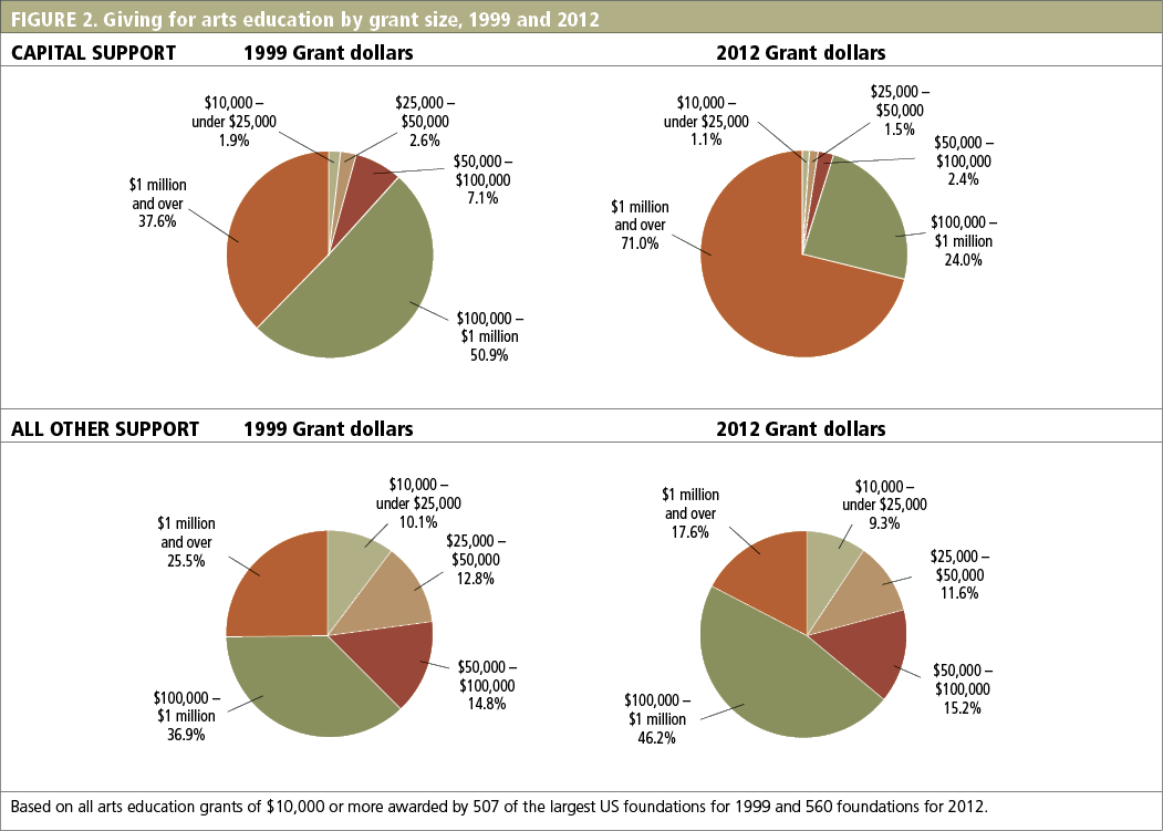 FIGURE 2. Giving for arts education by grant size, 1999 and 2012