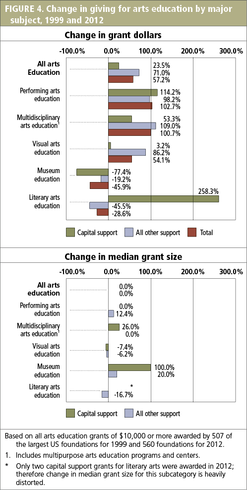FIGURE 4. Change in giving for arts education by major subject, 1999 and 2012