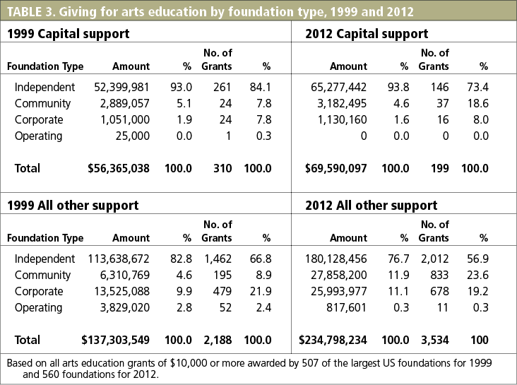 TABLE 3. Giving for arts education by foundation type, 1999 and 2012