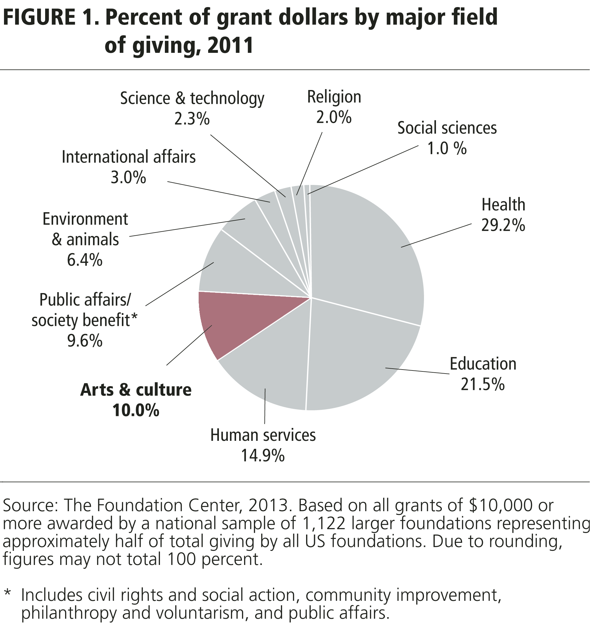Figure 1. Percent of grant dollars by major field of giving, 2011