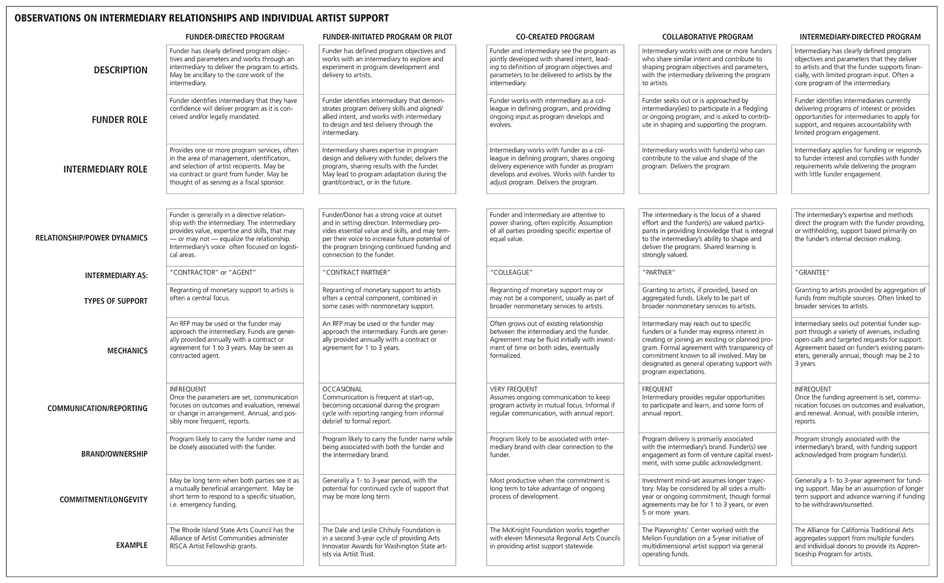 Chart: Observations on Intermediary Relationships and Individual Artist Support. Click to enlarge.