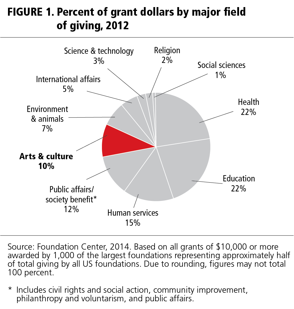 FIGURE 1. Percent of grant dollars by major field of giving, 2012