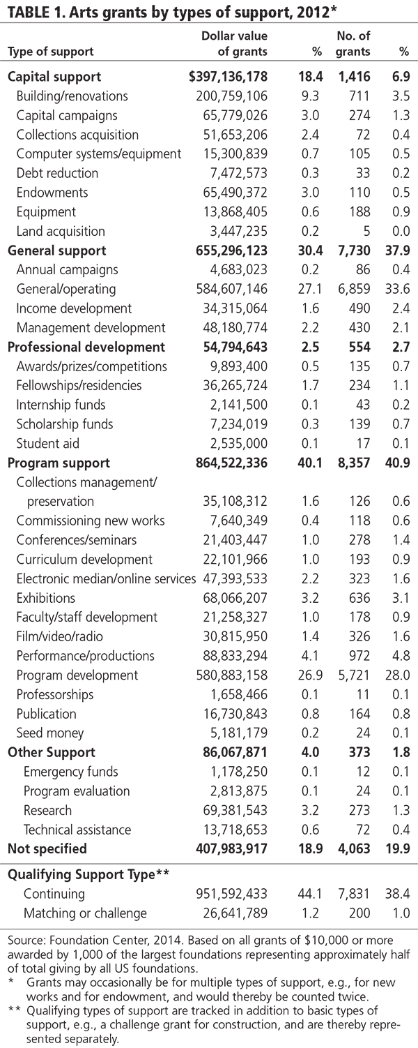 TABLE 1. Arts grants by types of support, 2012