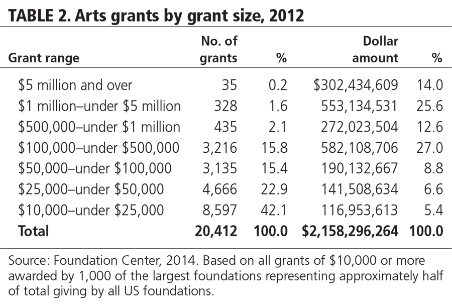 TABLE 2. Arts grants by grant size, 2012
