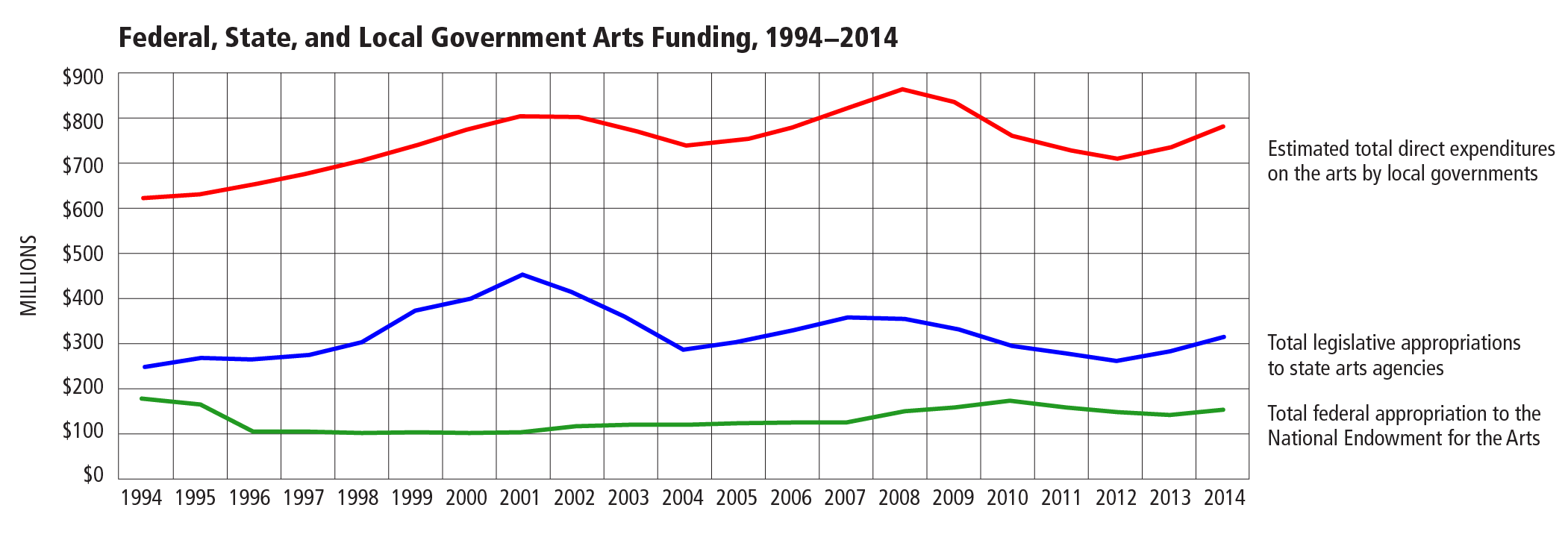 Federal, State, and Local Government Arts Funding, 1994-2014