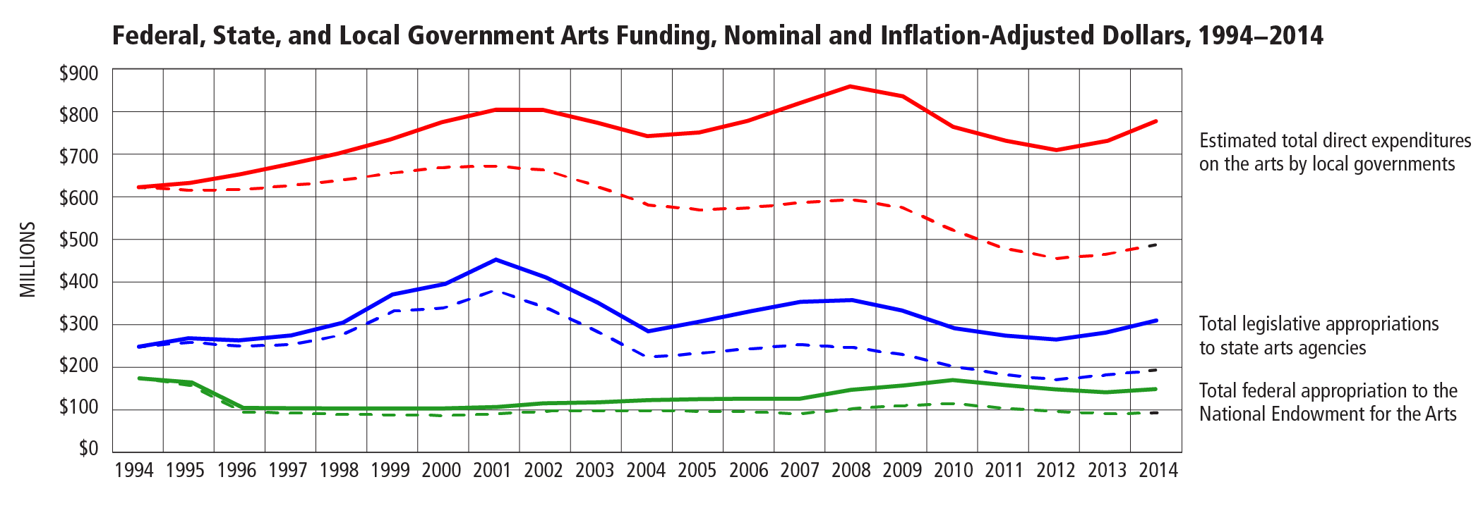 Federal, State, and Local Government Arts Funding, Nominal and Inflation-Adjusted Dollars, 1994−2014