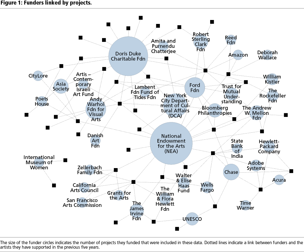 FIGURE 1. Funders linked by projects