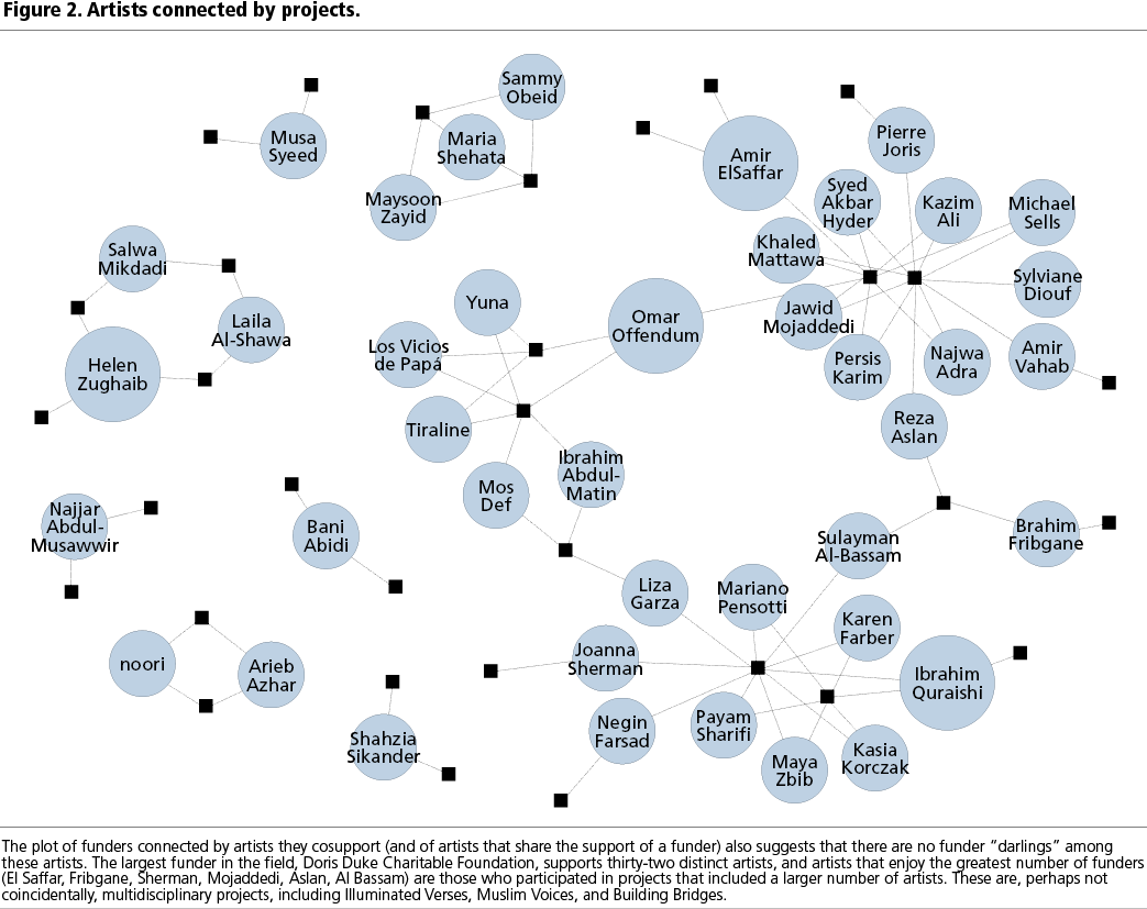 FIGURE 2. Artists connected by projects