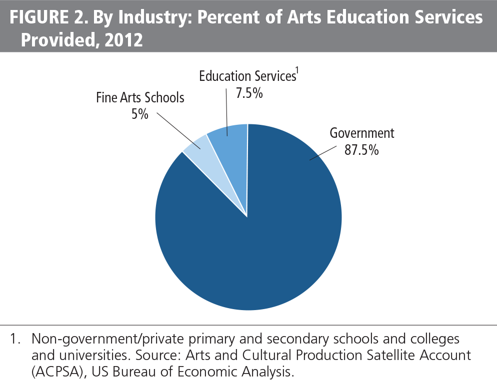FIGURE 2. By Industry: Percent of arts education services provided 2012
