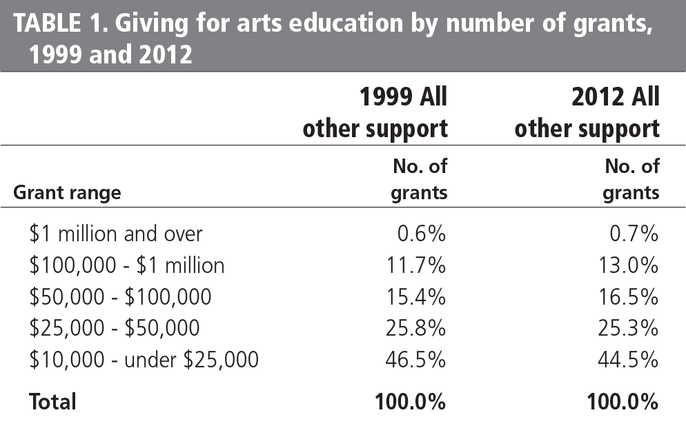 TABLE 1. Foundation giving for arts education by number of grants, 1999 and 2012