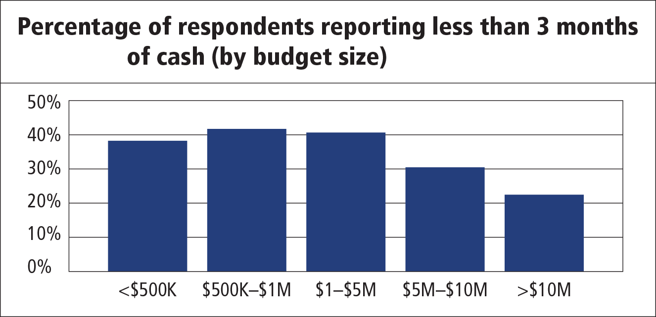 FIGURE 2. Percentage of respondents reorting less than 3 months of cash (by budget size).