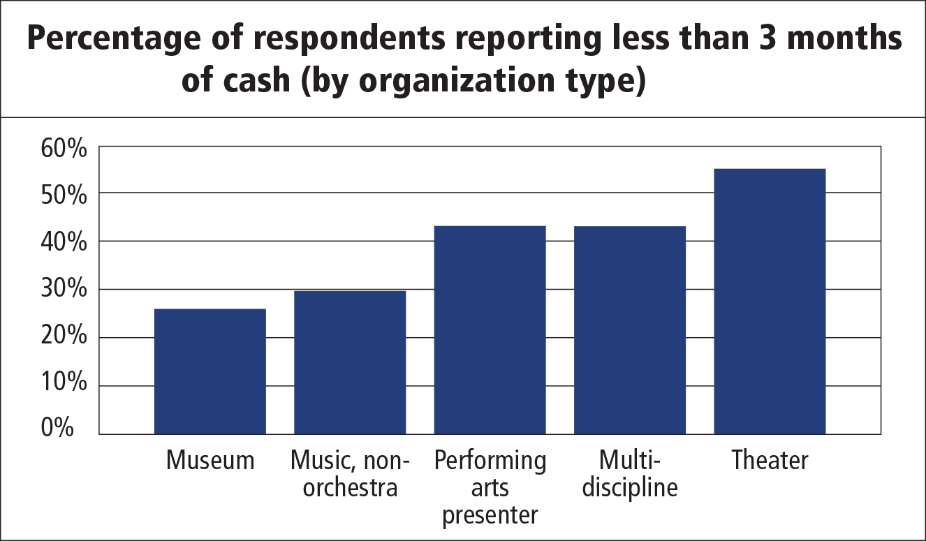 FIGURE 2. Percentage of respondents reorting less than 3 months of cash (by organization type).