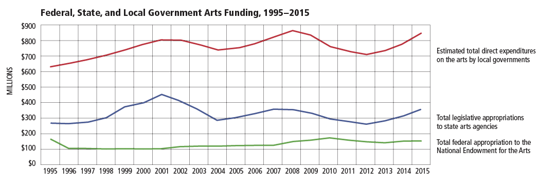 FIGURE 1. Federal, State, and Local Government Arts Funding, 1995-2015.