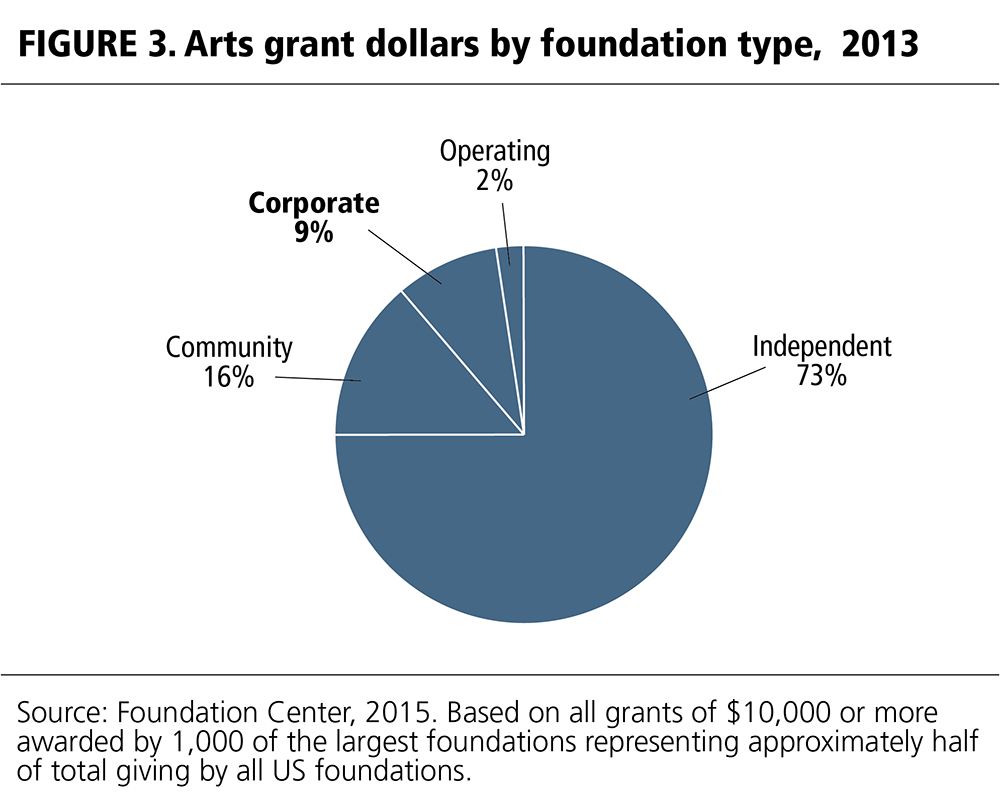 FIGURE 3. Arts grant dollars by foundation type, 2013.
