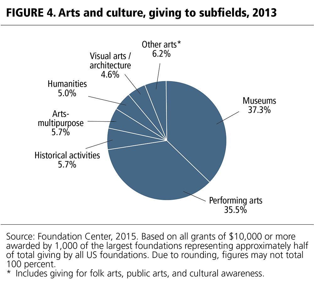 Foundation Grants to Arts and Culture, 2013 | Grantmakers in the Arts