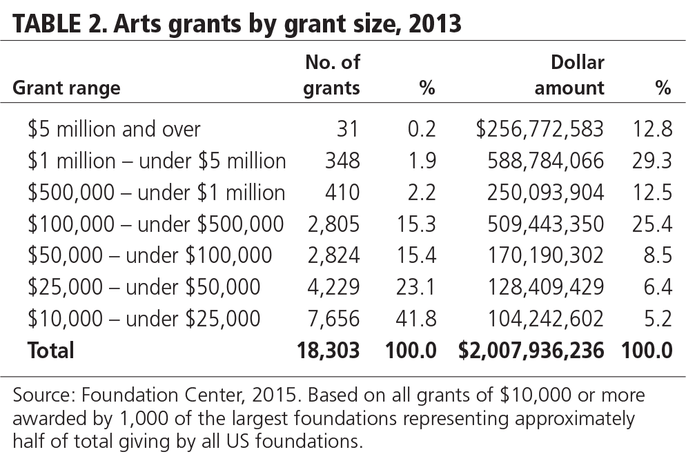 TABLE 2. Arts grants by grant size, 2013.