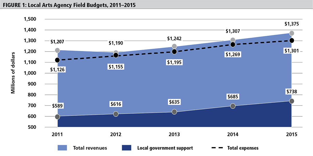 Figure 1: Local Arts Agency Field Budgets, 2011-2015