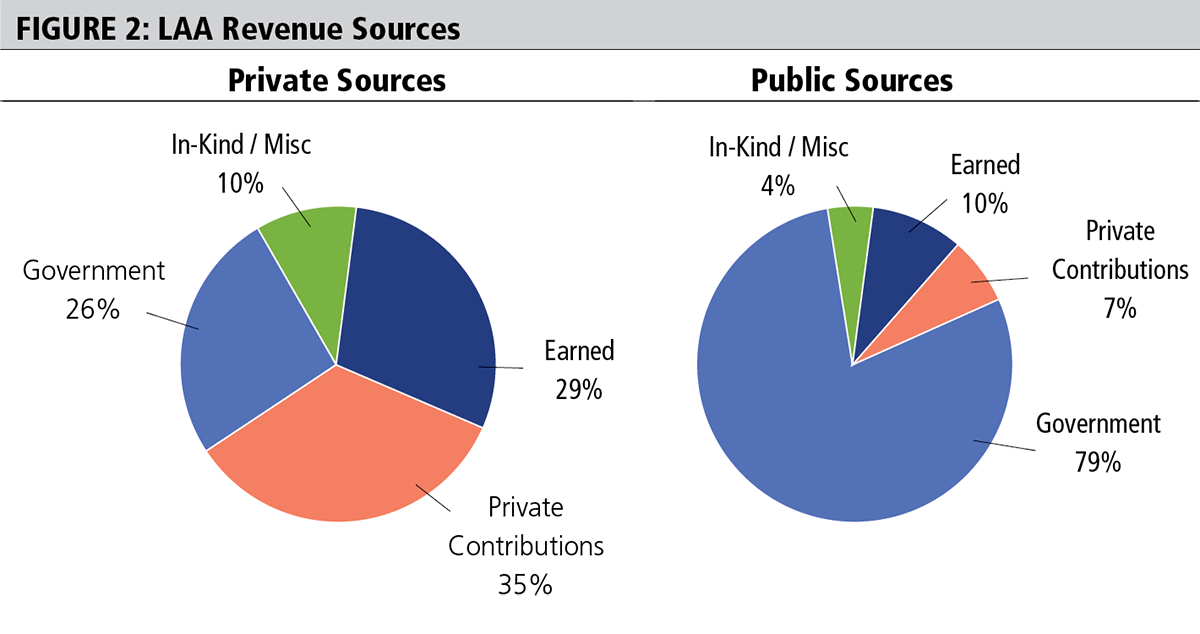 Figure 2: Local arts agency revenue sources