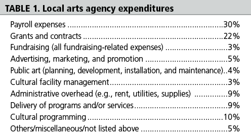 Table 1: Local arts agency expenditures