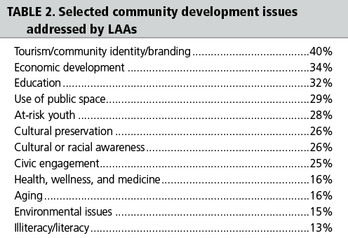 Table 2: Selected community development issues addressed by LAAs