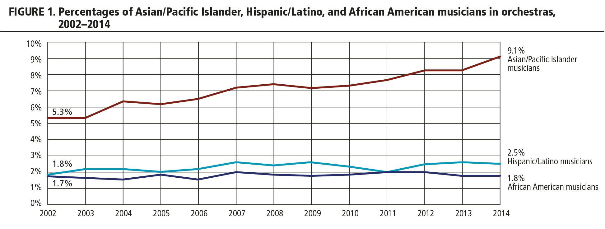 FIGURE 1. Percentage of Asian/Pacific Islander, Hispanic/Latino, and African American musicians in orchestras, 2002-2014