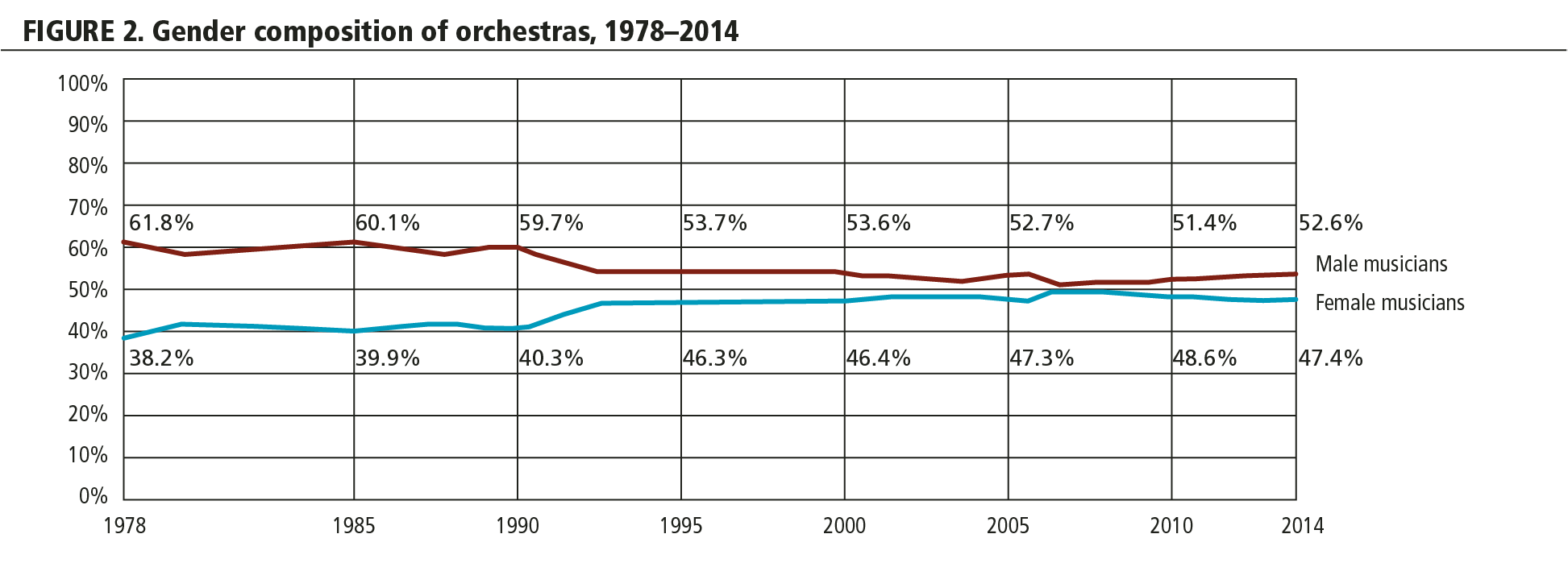 FIGURE 2. Gender composition of orchestras, 1978-2014