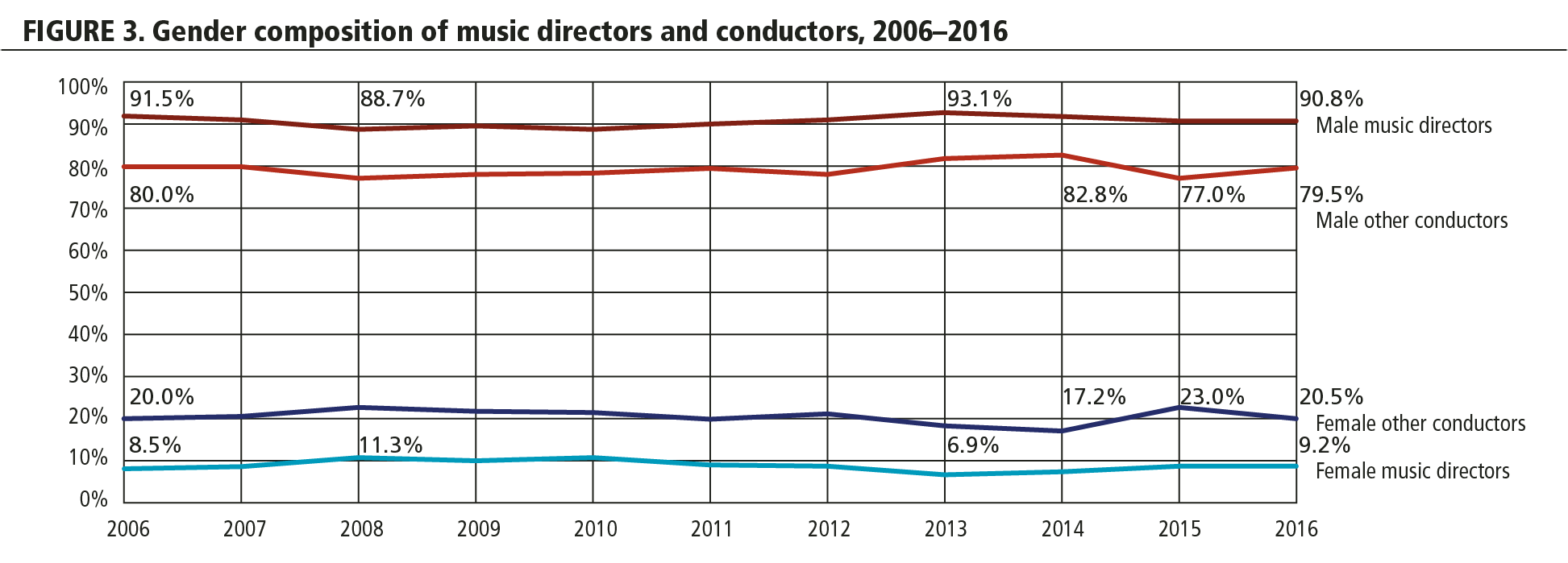 FIGURE 3. Gender composition of music directors and conductors, 2006-2016