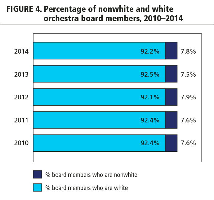 FIGURE 4. Percentage of nonwhite and white orchestra board members, 2010-2014
