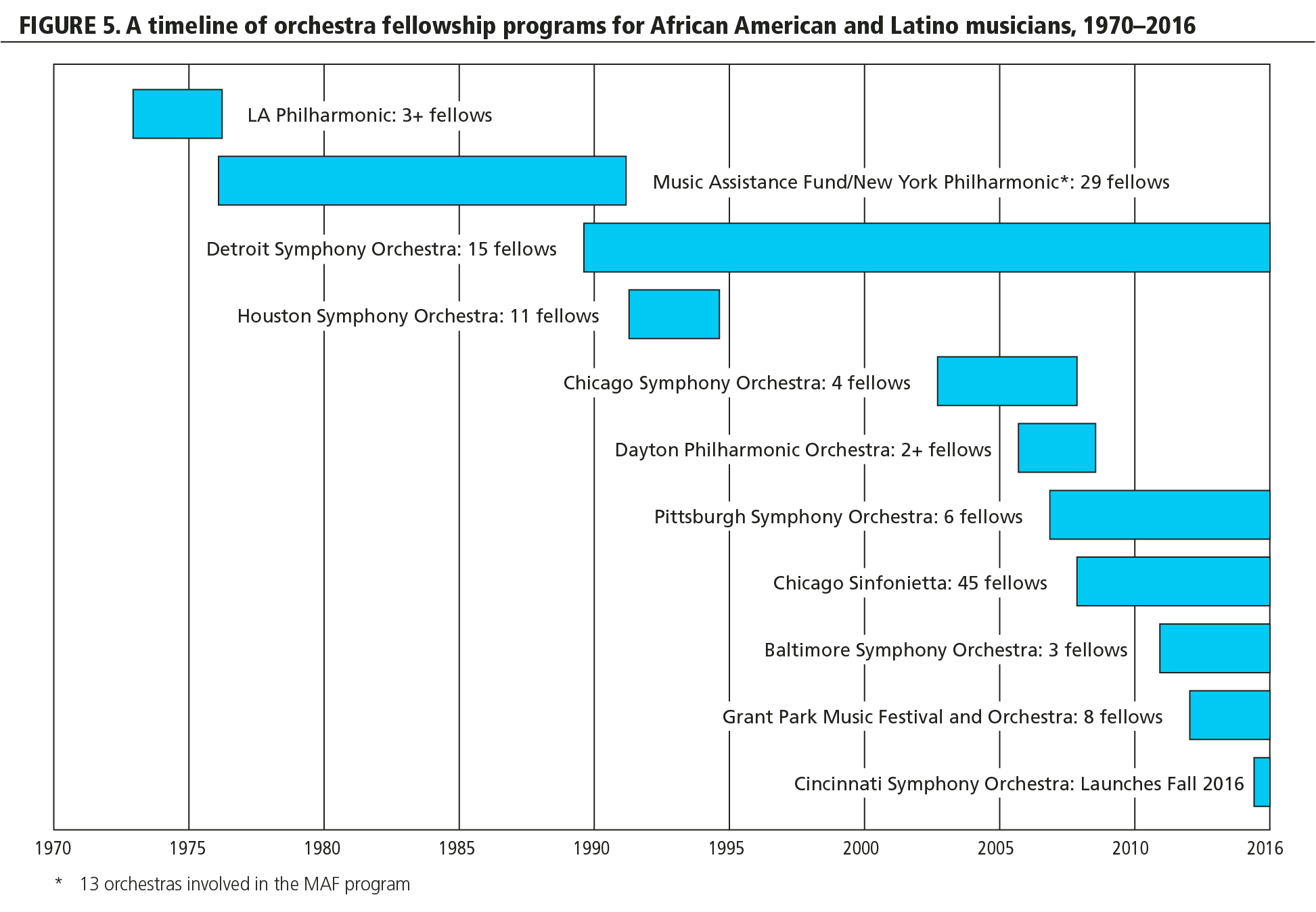 FIGURE 5. A timeline of orchestra fellowship programs for African American and Latino musicians, 1970-2016