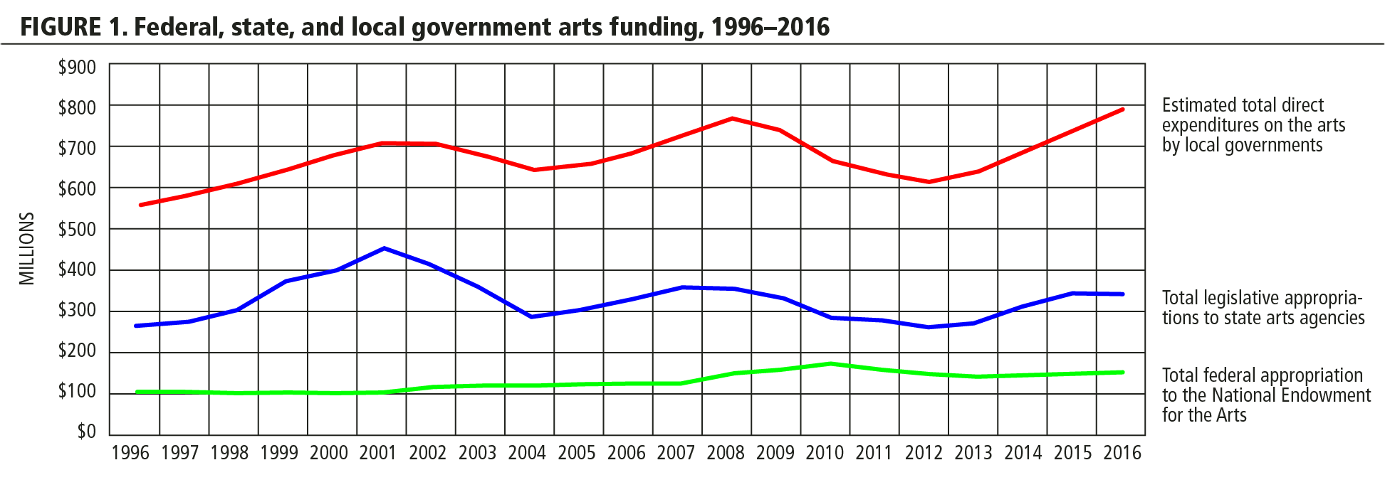 FIGURE 1. Federal, state, and local government arts funding, 1996-2016