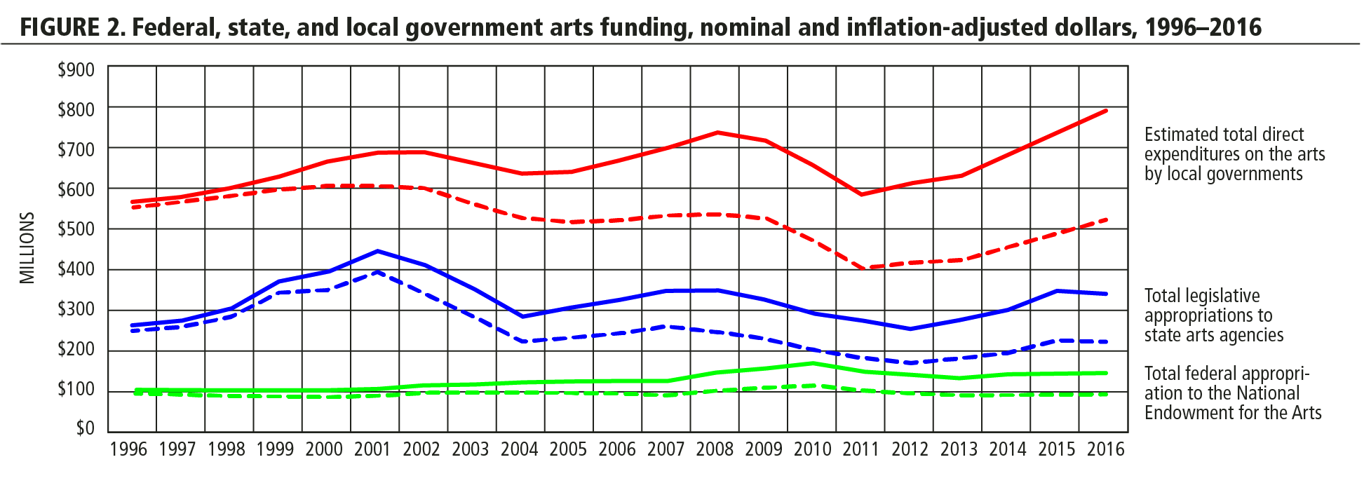 FIGURE 2. Federal, state, and local government arts funding, nominal and inflation-adjusted dollars 1996-2016