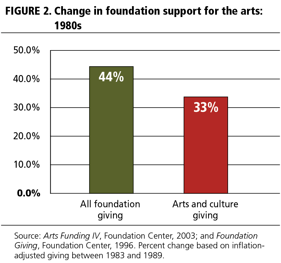 FIGURE 2 Change in foundation support for the arts: 1980s