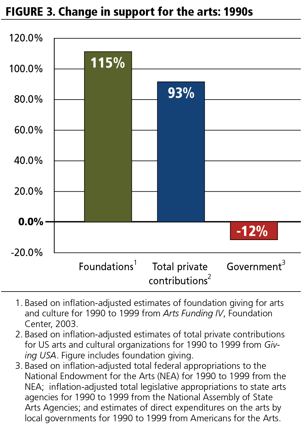 FIGURE 3 Change in support for the arts: 1990s