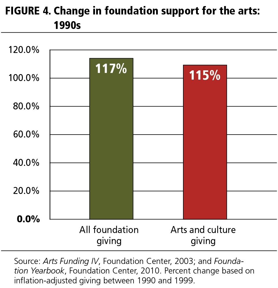 FIGURE 4 Change in foundation support for the arts: 1990s
