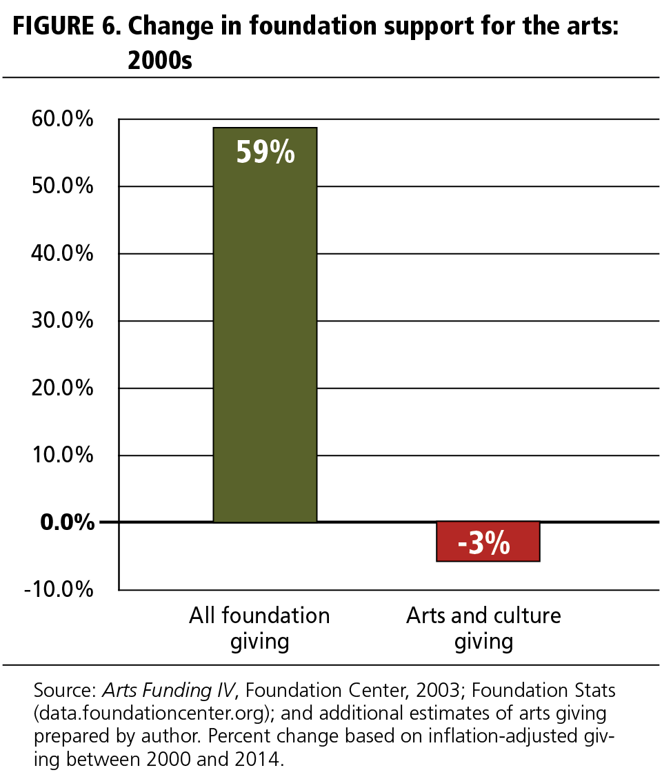 FIGURE 6 Change in foundation support for the arts: 2000s