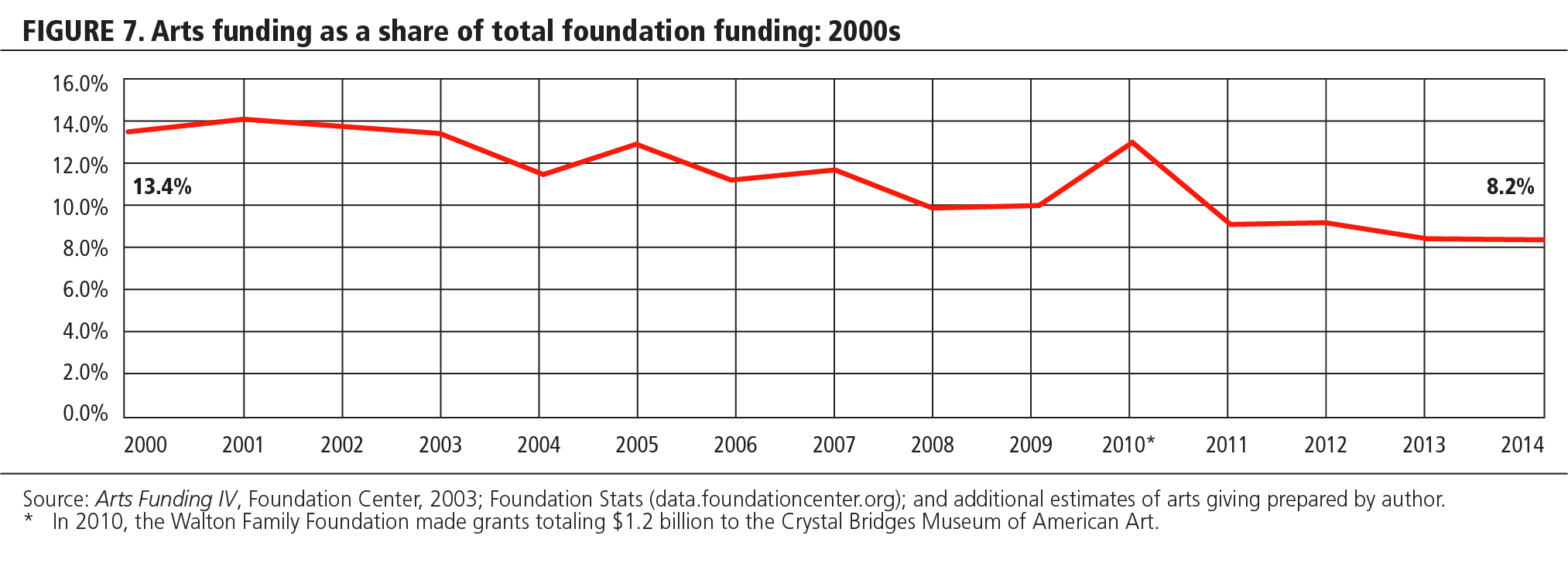 FIGURE 7 Arts funding as a share of total foundation funding: 2000s
