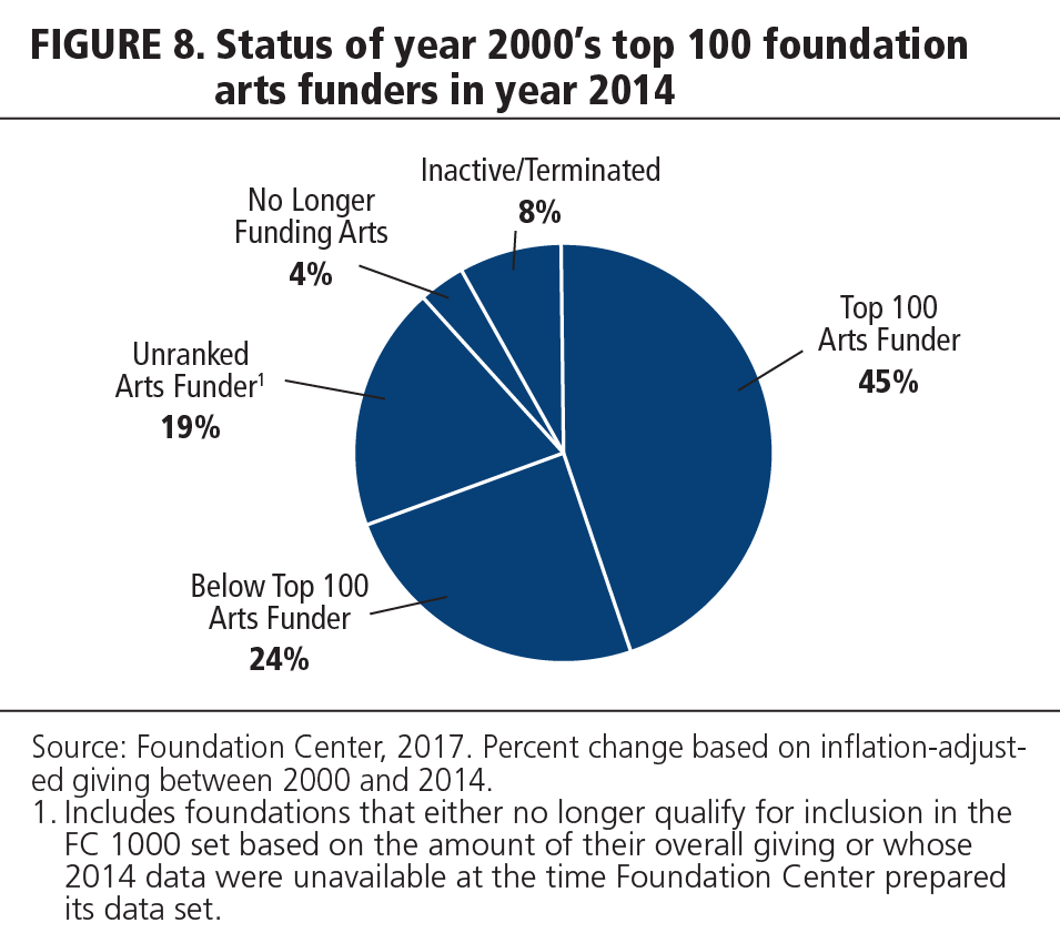FIGURE 8 Status of year 2000's top 100 foundation arts funders in year 2014
