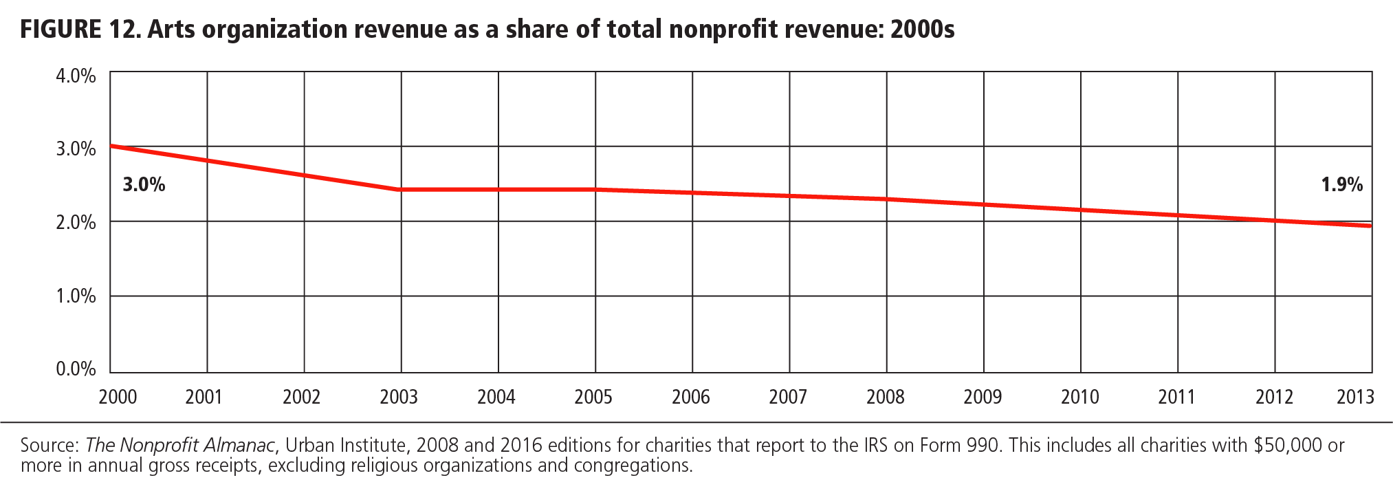 FIGURE 12 Arts organization revenue as a share of total nonprofit revenue: 2000s