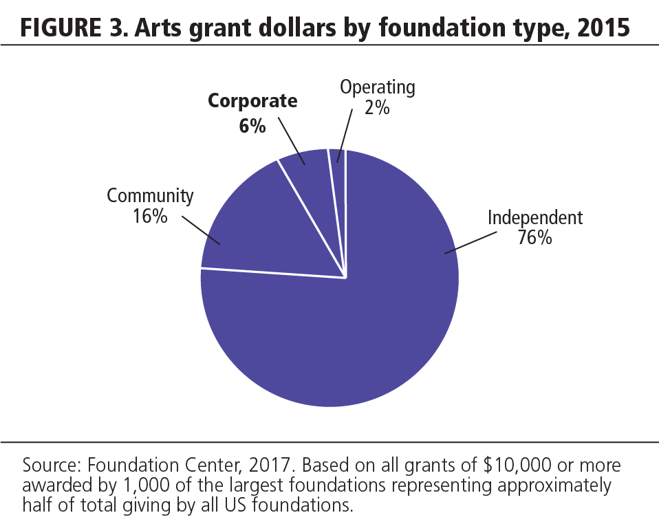 FIGURE 3. Arts grant dollars by foundation type, 2015.