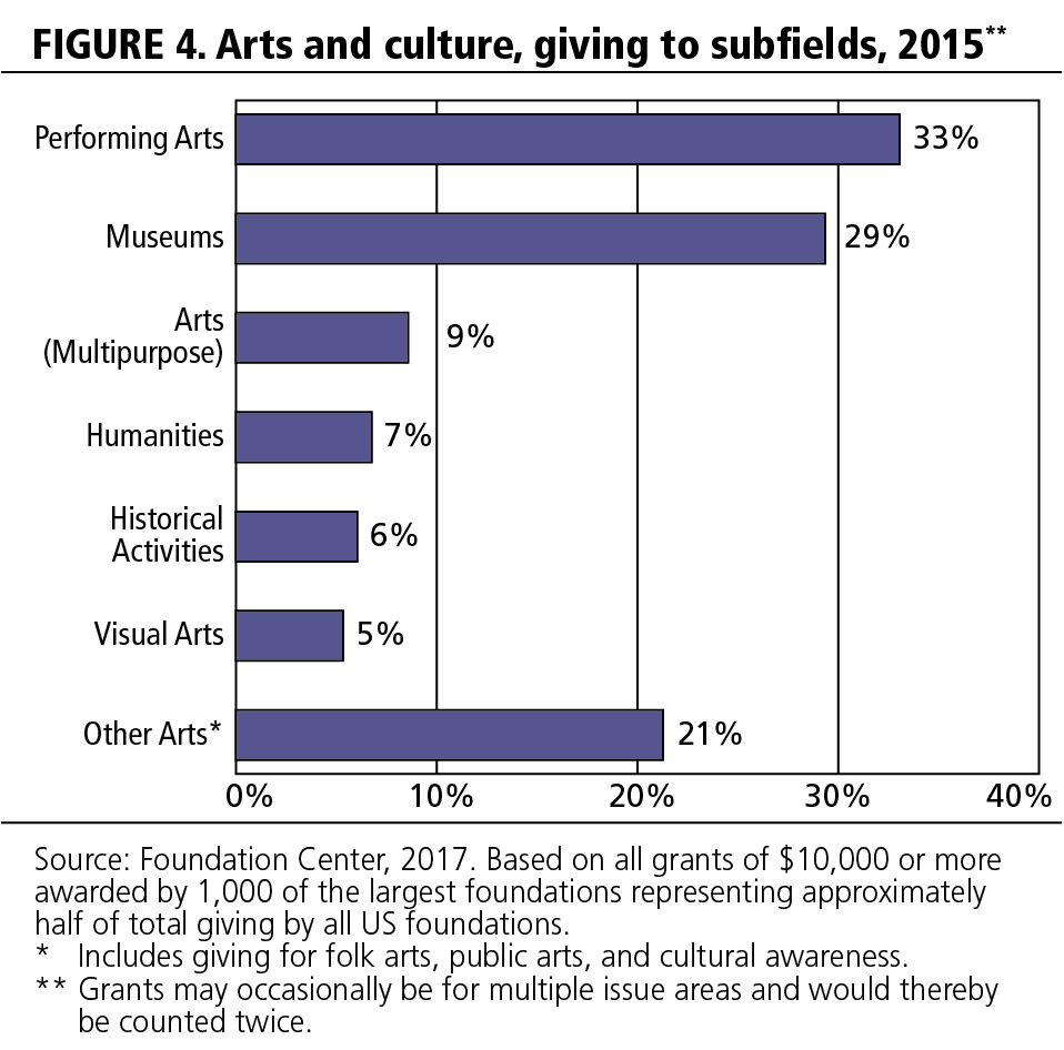 FIGURE 4. Arts and culture, giving to subfields, 2015.