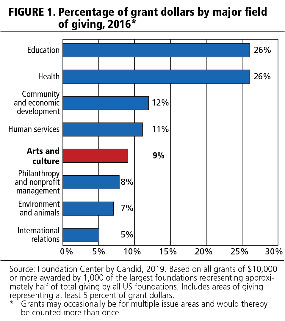 FIGURE 1. Percent of grant dollars by major field of giving, 2016.