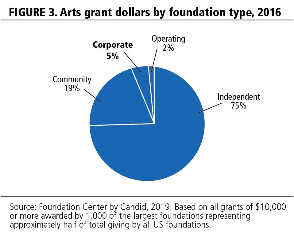 FIGURE 3. Arts grant dollars by foundation type, 2016.