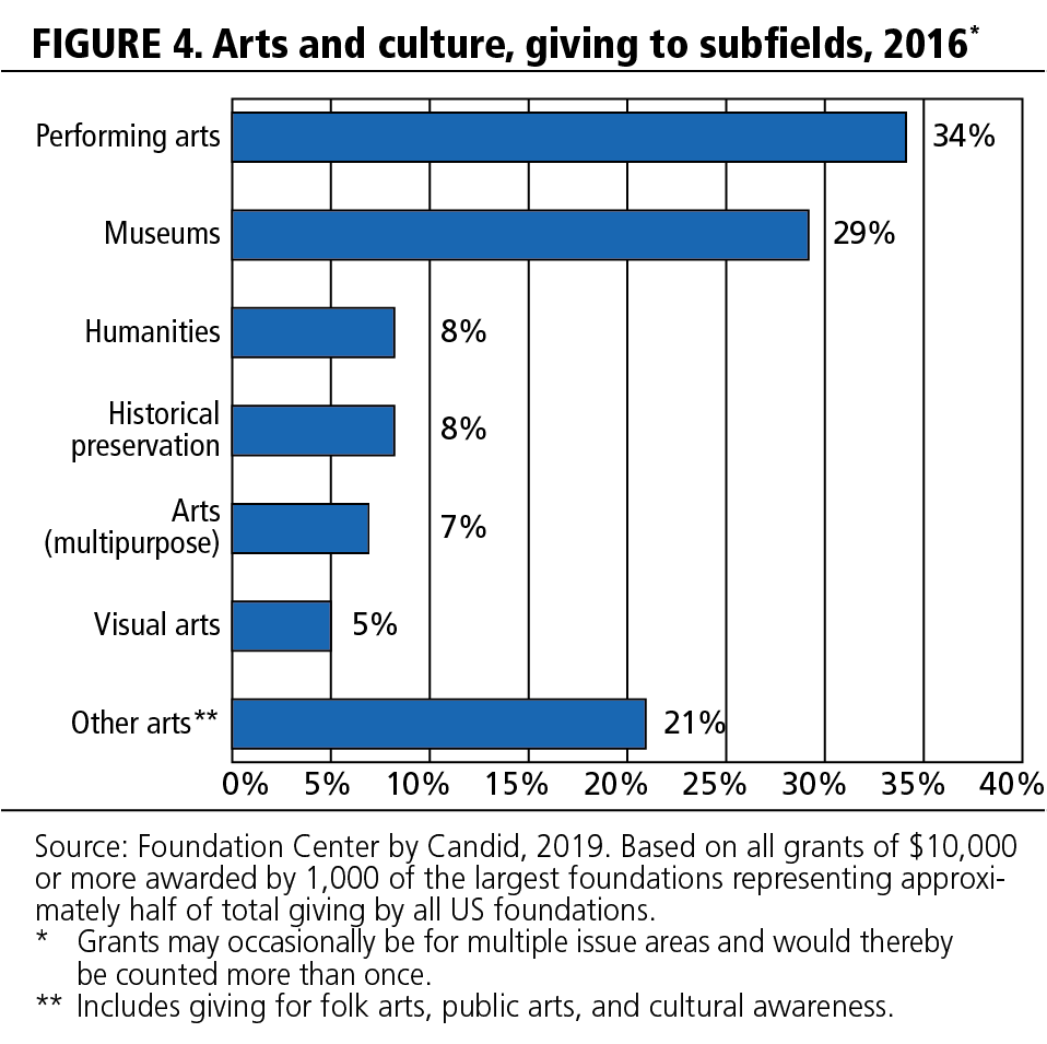 FIGURE 4. Arts and culture, giving to subfields, 2016.