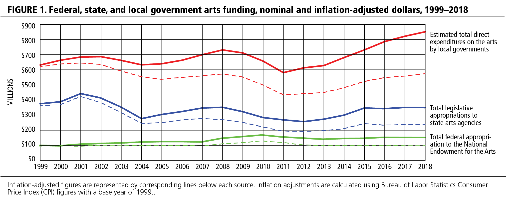FIGURE 1. Federal, state, and local government arts funding, nominal and inflation-adjusted dollars, 1999-2018