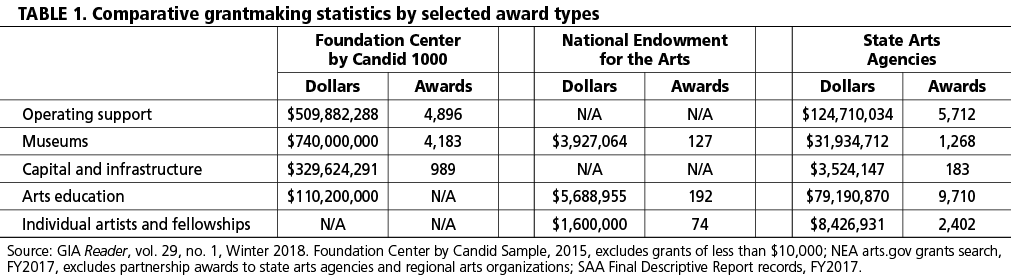 TABLE 1. Comparative grantmaking statistics by selected award types.