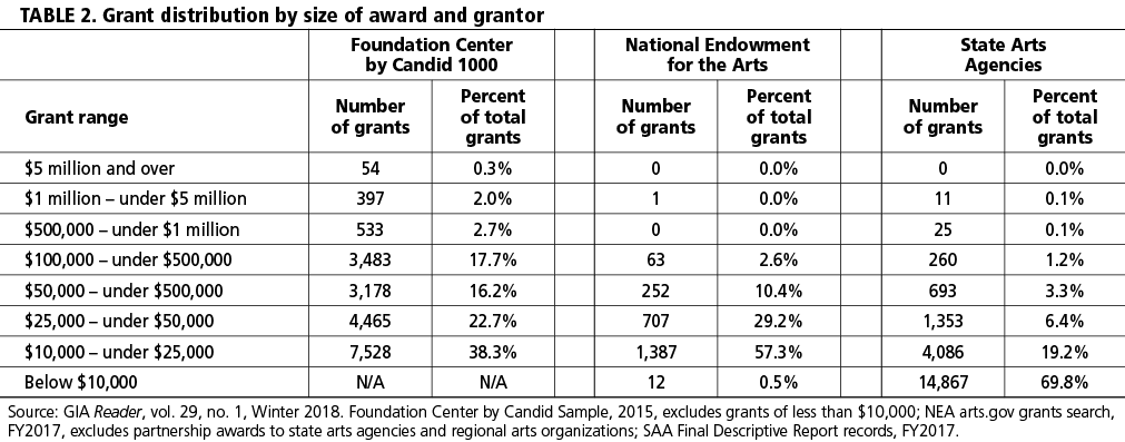 TABLE 2. Grant distribution by size of award and grantor.