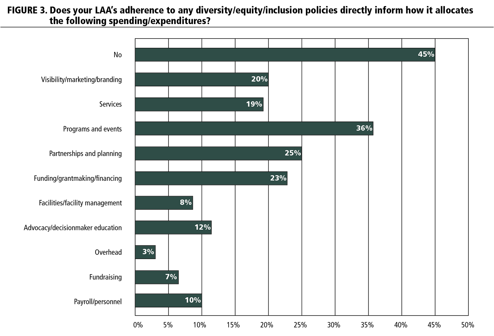 FIGURE 3. Does your LAA's adherence to any diversity/equity/inclusion policies directly inform how it allocates the following spending/expenditures?