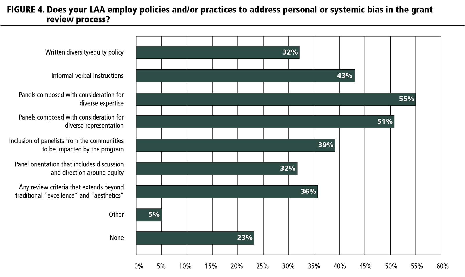 FIGURE 4. Does your LAA employ policies and/or practices to address personal or systemic bias in the grant review process?
